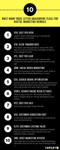 Examples of Digital marketing